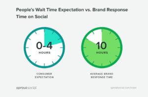 Brand response time social media