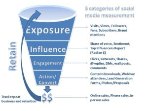 How To Prove and Measure The Results of Brand Awareness on Social Media
