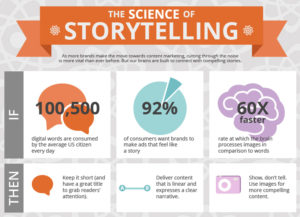 Storytelling in social media marketing
