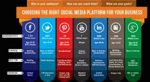 Social media marketing choosing platform