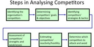 Steps in analysing competitors