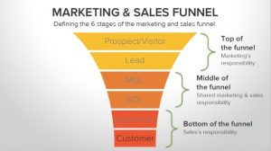 Sales funnel social media