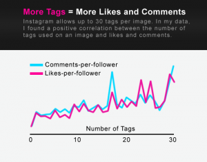 More likes equals higher engagement Instagram