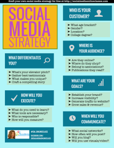 Creating a social media strategy guide