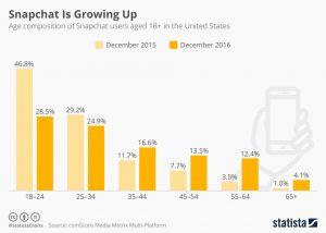 Snapchat statistics age group