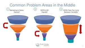 Stuck in sales funnel