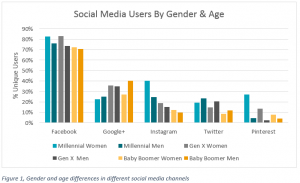 Social Media demographics users by gender and age