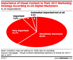 Importance of visual content social media marketing