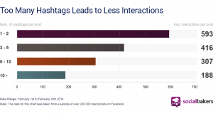Too many hashtags leads to less interactions instagram