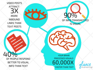 Brain visual content statistics