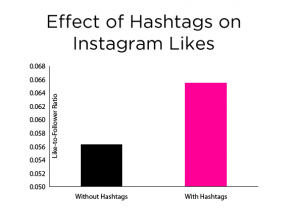 Hashtags on Instagram effect on engagement statistics