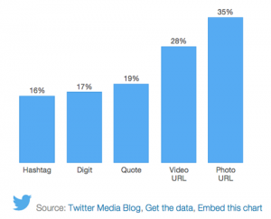 Photos on Twitter increase retweets statistics