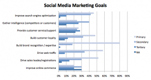 Social Media marketing goals