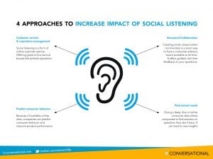 Benefits of social listening social media