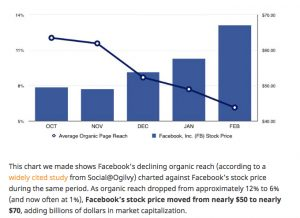 Facebook organic reach decline revenue increase