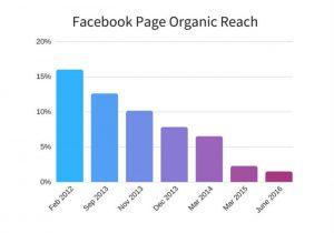 Organic reach Facebook algorithm