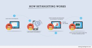 How does retargeting work+