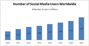 Number of social media users worldwide