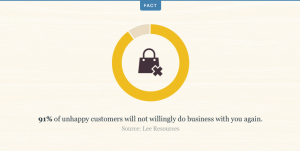 Customer service statistics