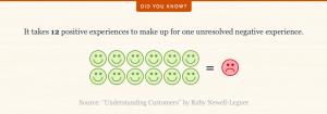 Customer service happy customers statistics