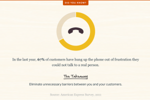 Customer service statistics people can't talk to real person