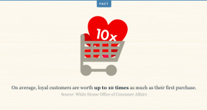Customer loyalty social media