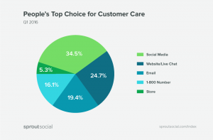 People's top choice for customer service social media