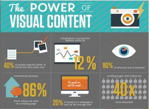 Social media visual content marketing