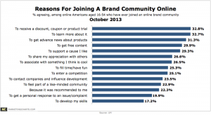 Reasons to join a social media brand community