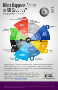 What happens online in 60 seconds?