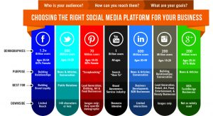 Which social media platform should I choose?