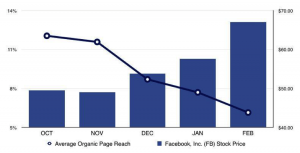 Facebook organic reach vs stock price