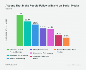 Actions that make people follow a brand on social media