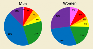Men vs women perceive colors