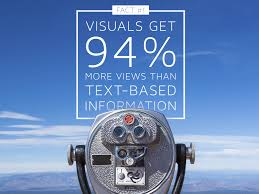 Visual content get 94% more views than text statistics