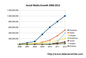 Social media growth from 2006 to 2012