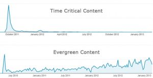 Tim-critical content versus evergreen content