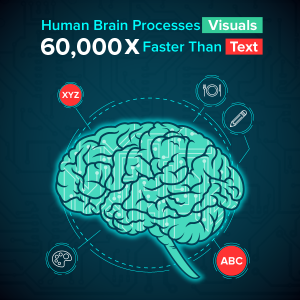 Human brain process visual content vs text