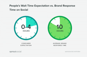 People's wait time expectation vs brand response time statistics