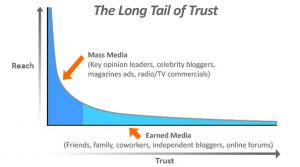 Develop trust in business