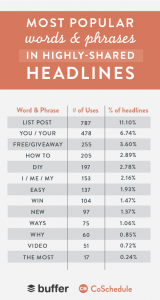 Most shared words and phrases for headline