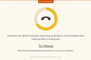 Customer service statistics hang up the phone