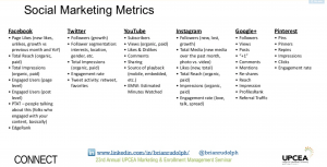 Social media metrics to measure