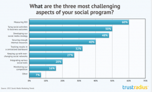 Measuring roI of social media biggest challenge of social media