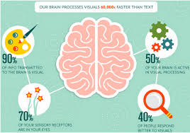 Human brain visual content