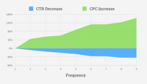Facebook CPC increase, CTR decrease