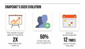Evolution of users on Snapchat