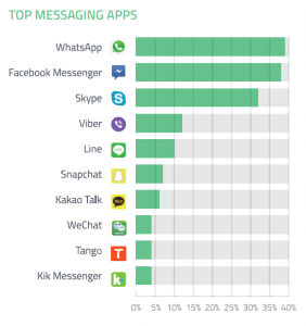 Social media chat apps usage