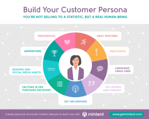 Developing customer personas