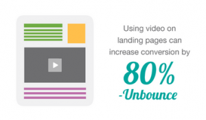 videos on landing pages increase conversion rates